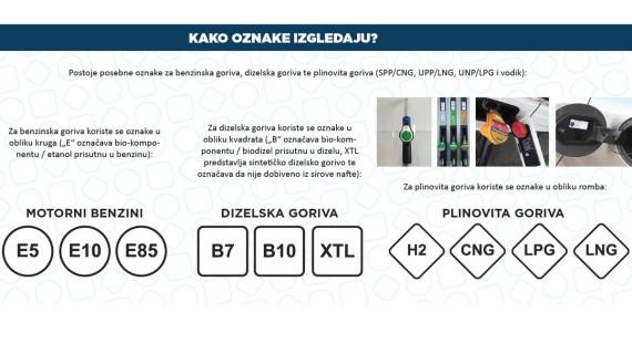 Od sutra novi sustav označavanja goriva na hrvatskim crpkama